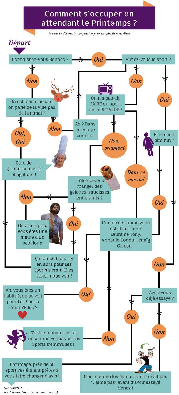 Infographie Comment s'occuper en attendant le printemps ? - Mois du sport féminin rennais